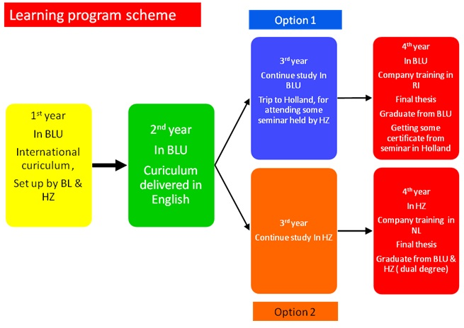 learning program scheme