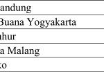 """[:id]Duduki Peringkat ke-64, Universitas Budi Luhur Masuk dalam Kluster """"Sangat Baik"""" dalam Kinerja Pengabdian kepada Masyarakat[:en]Going to rank 64th, Universitas Budi Luhur entry in the cluster of """"Excelent"""" Performance in a Devotion to the community[:]"""